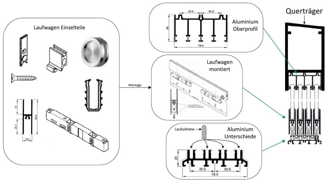 Glasschiebetürsystem Funktionsprinzip