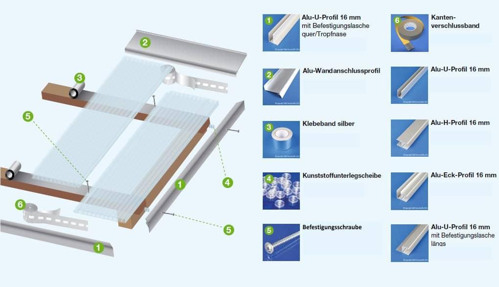 Hohlkammerpaneele Verlegebeispiel Dachbereich